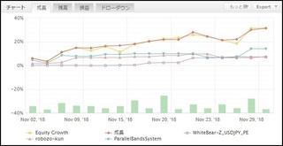 Traders-pro_メイン3EAによる成長率.JPG