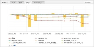 Traderspro-2018年12月_月間_リアル口座フォワード.JPG